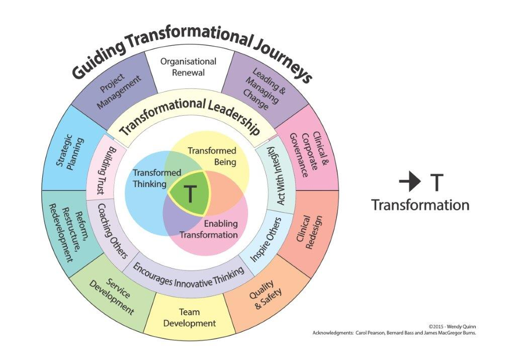 Transformational Journey circle3_Page_1