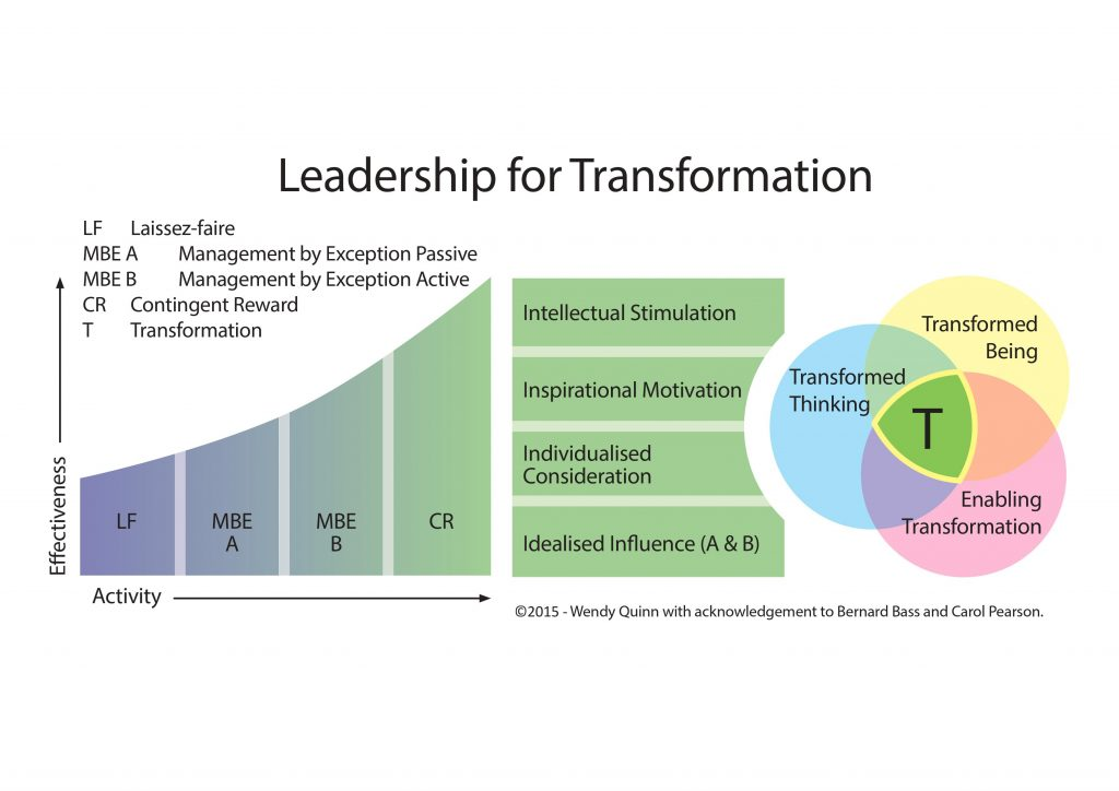 10 Leadership for Transformation Final-converted